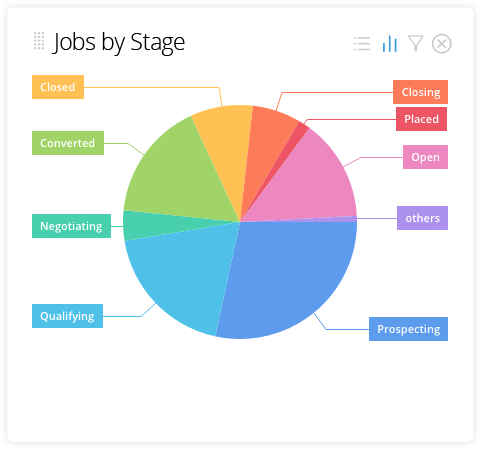 ats-jobs-by-stage