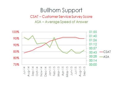 Bullhorn Support