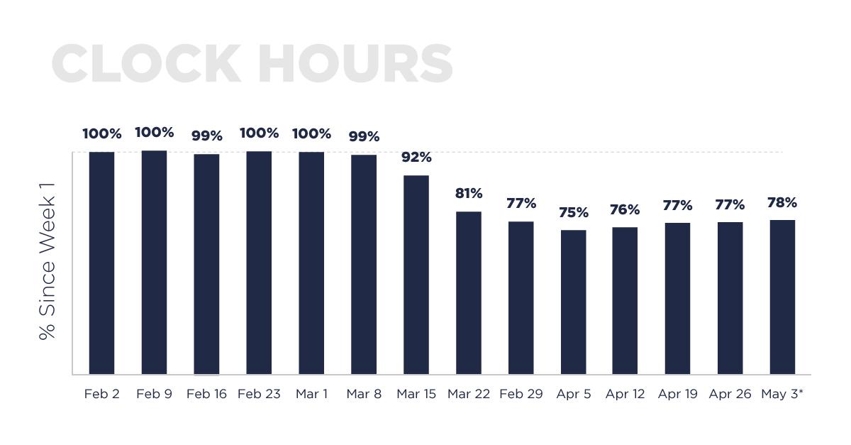 Clock_Hours_Graph_3May20_V2