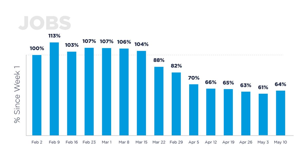 Jobs_Graph_10May20_V1