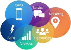 salesforce-cloud solution