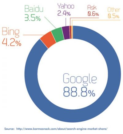 Google marktaandeel wereldwijd