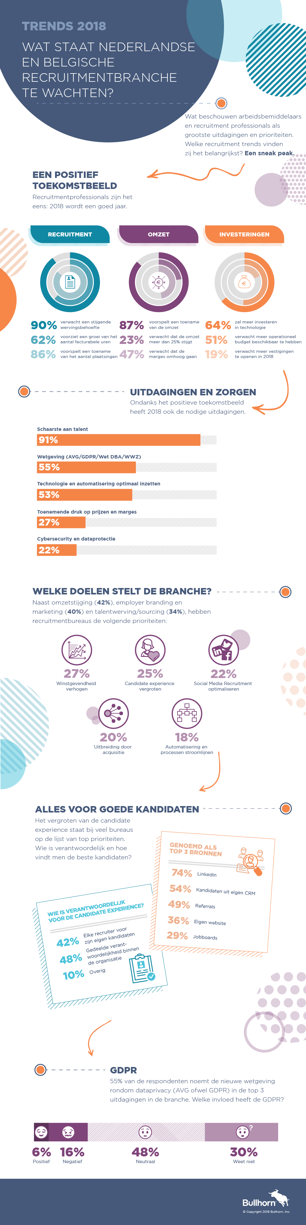 Recruitment Trends voor Bureaus 2018 Infographic