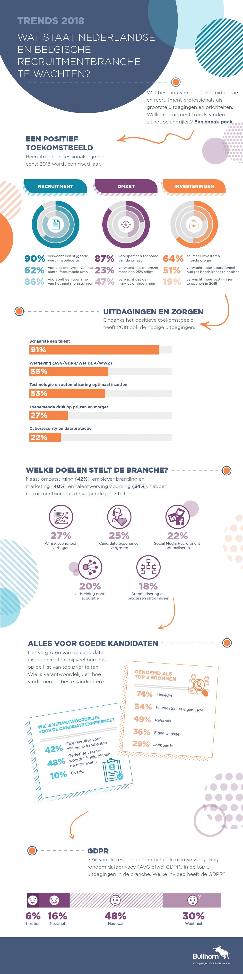 Recruitment Trends voor Bureaus 2018 Infographic