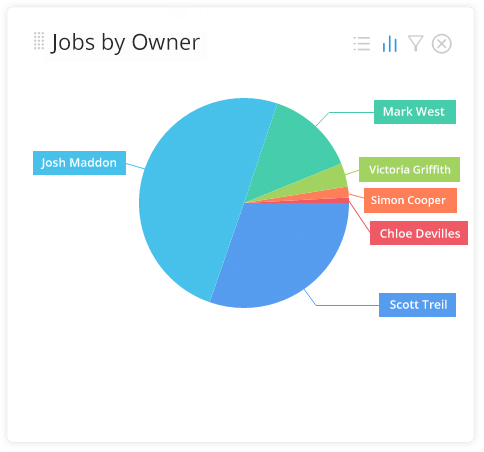 jobs by owner