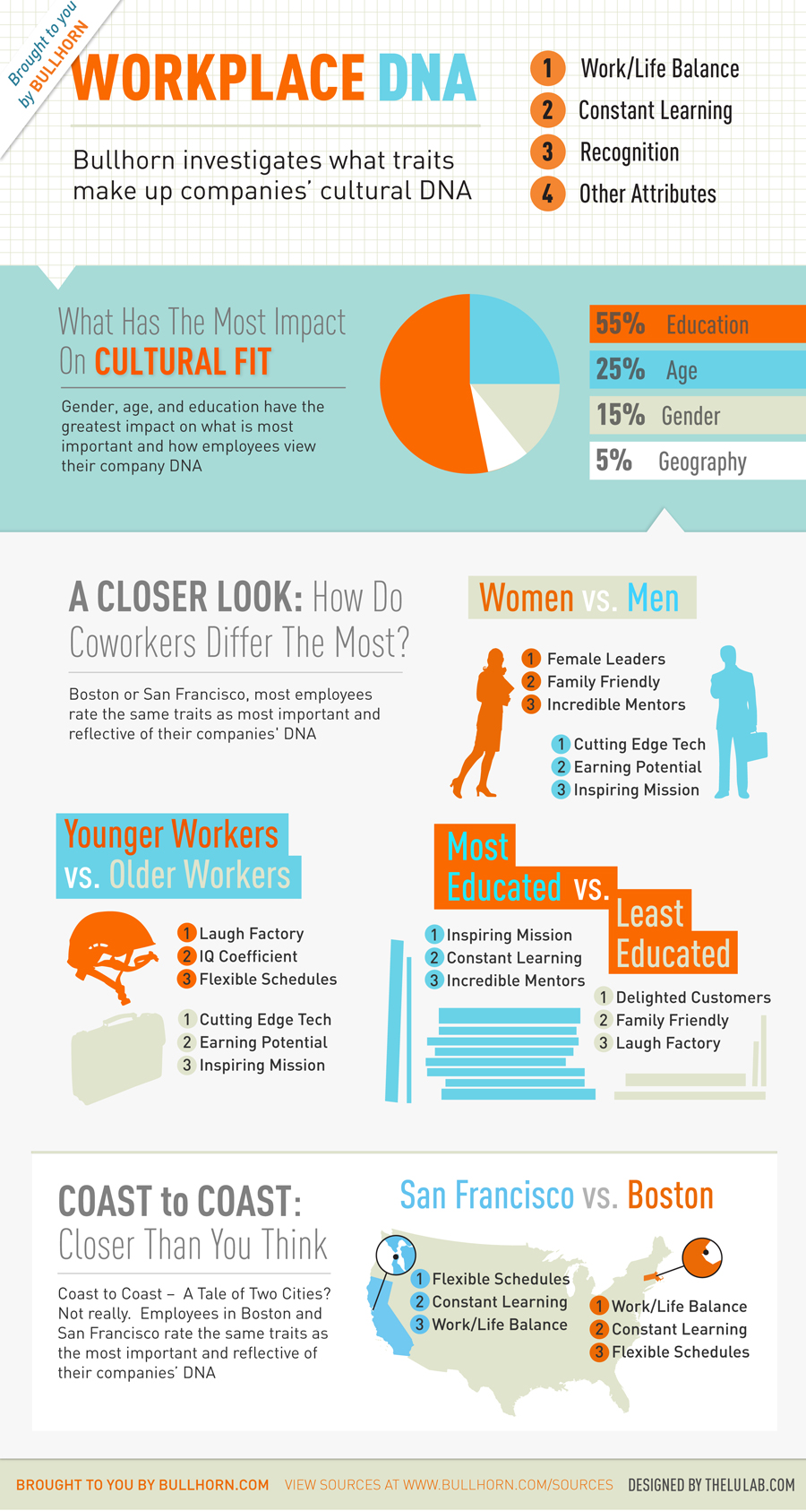 Bullhorn-Workplace-DNA-infographic-900