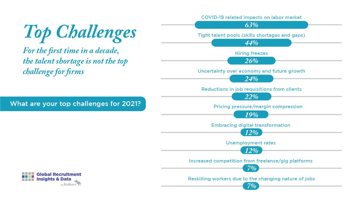 2021 Global Recruitment Trends