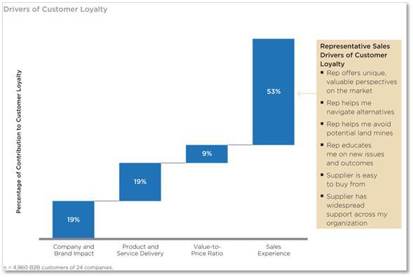Customer Loyality Image