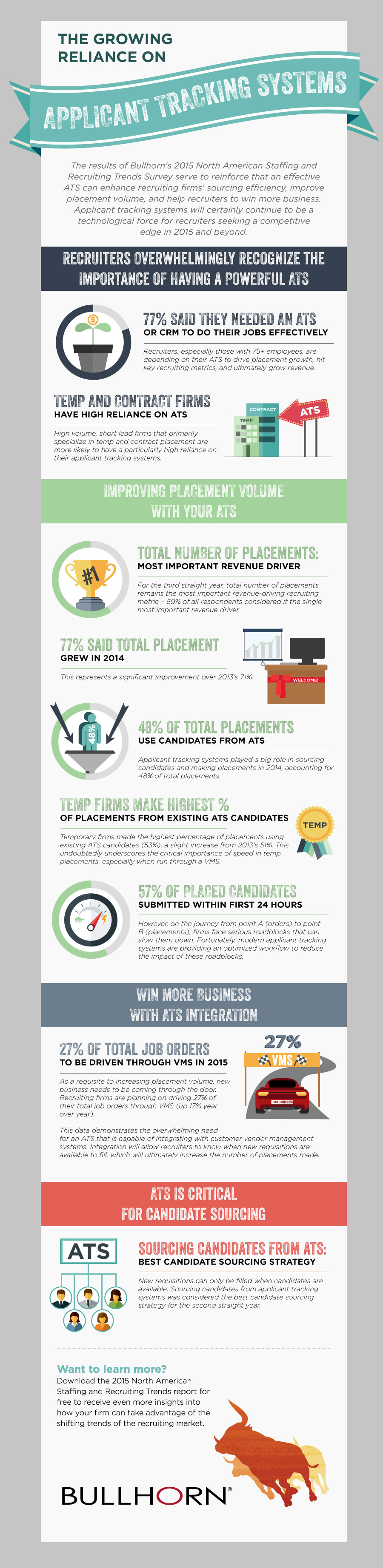applicant tracking system infographic bullhorn 2015 trends report infographic trends button