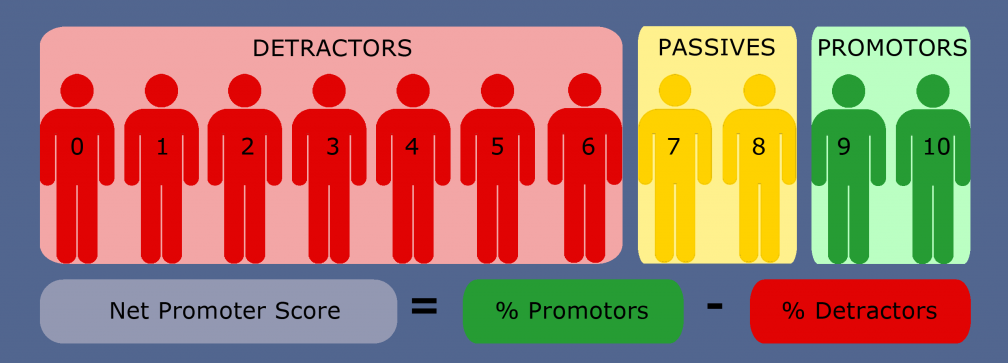 how to assess customer experience with net promoter score