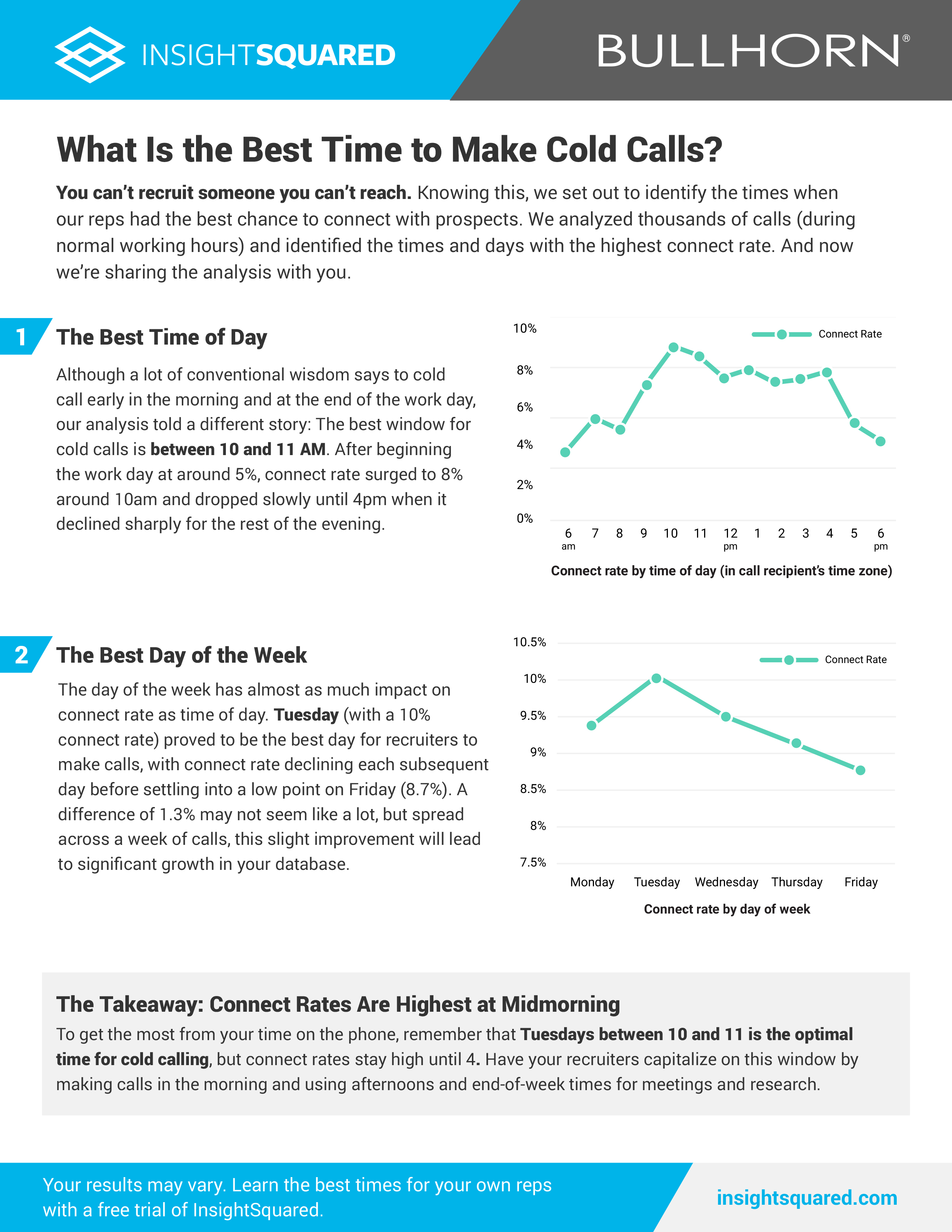 What Is The Best Time To Make Cold Calls Bullhorn