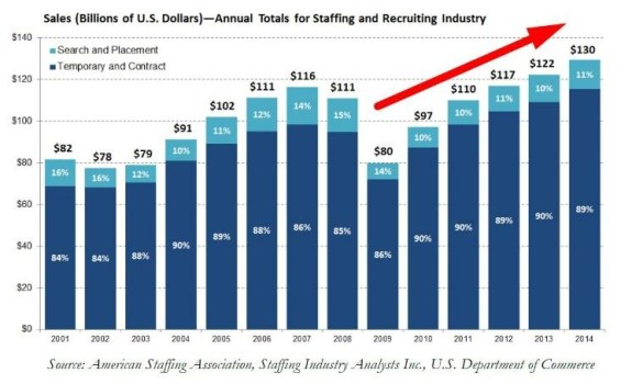 recruiting industry trends