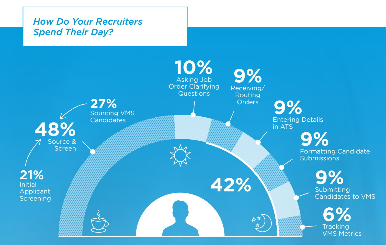 How do Recruiters spend their time on VMS?