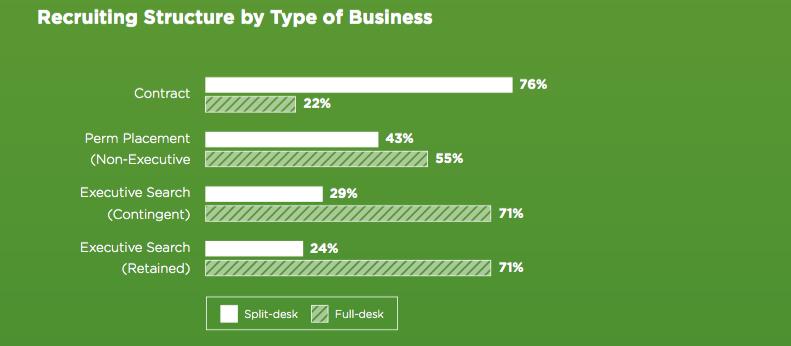 Split Desk Staffing Firms