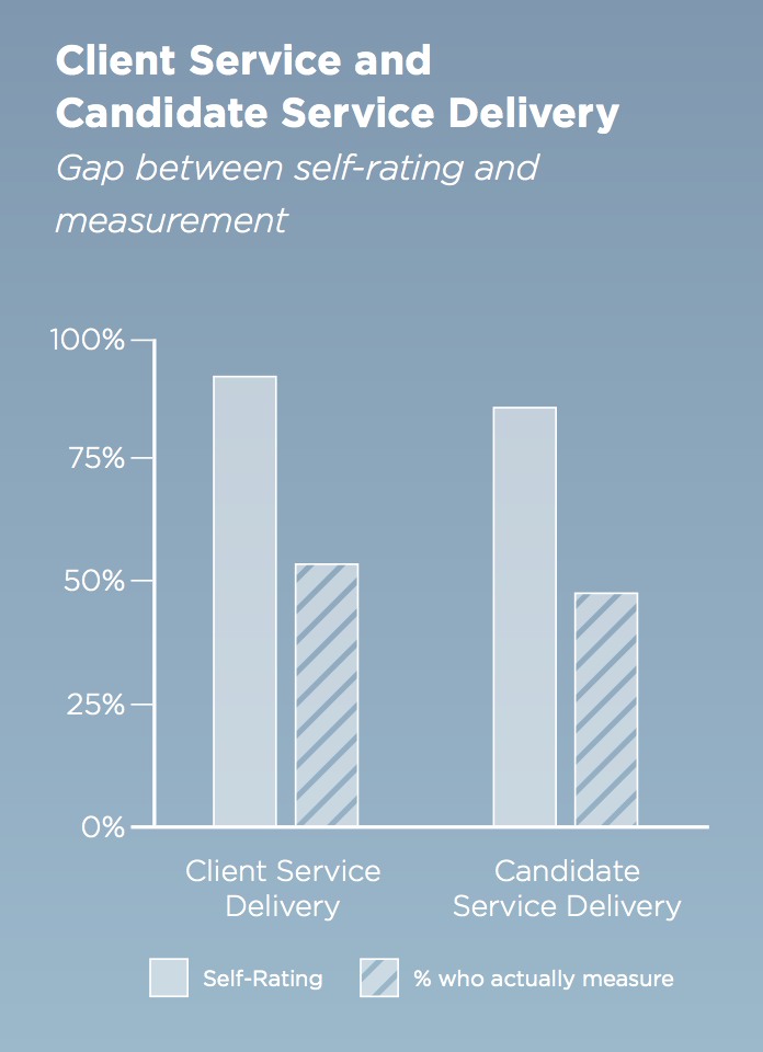 candidate engagement metrics