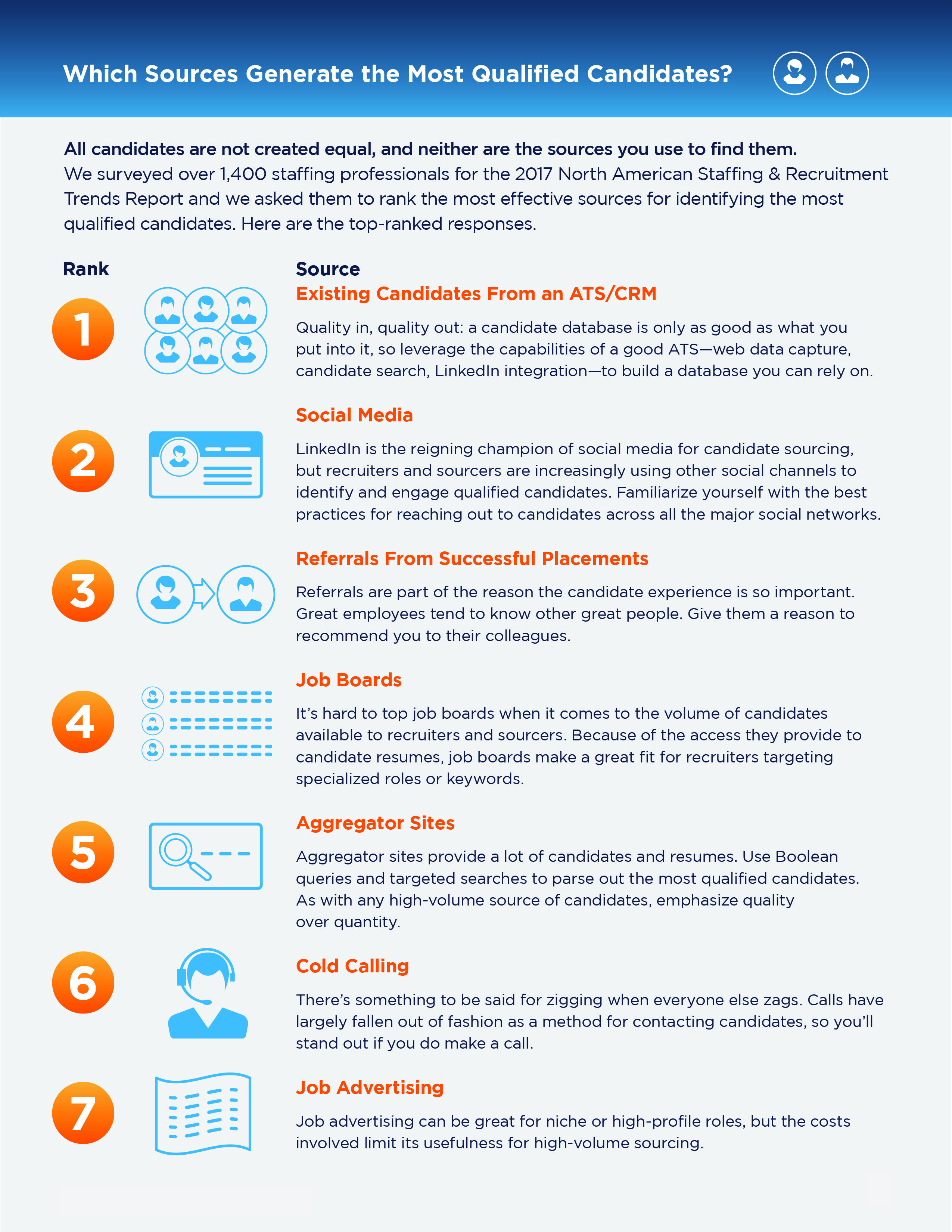 Top Sources To Find Qualified Candidates Infographic Bullhorn