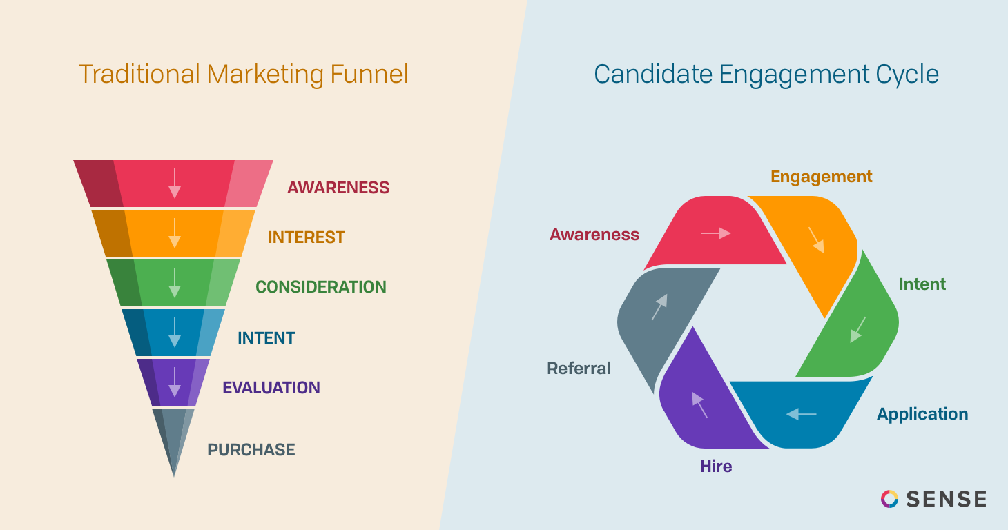 Enriching Candidate Engagement With Your Ats Amp Sense