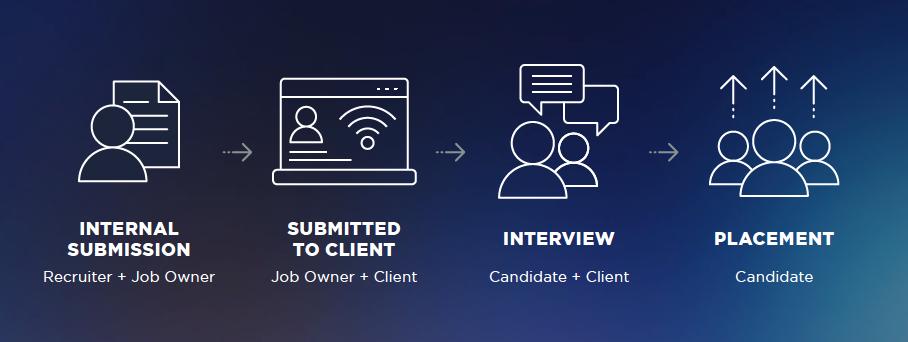 Recruiting Workflow