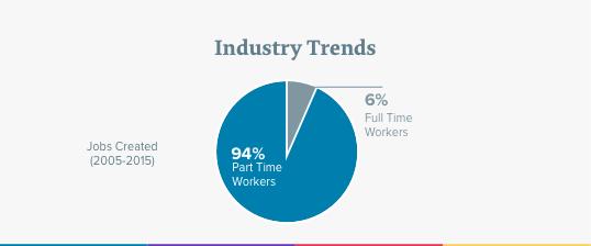 Industry Trends - Sense