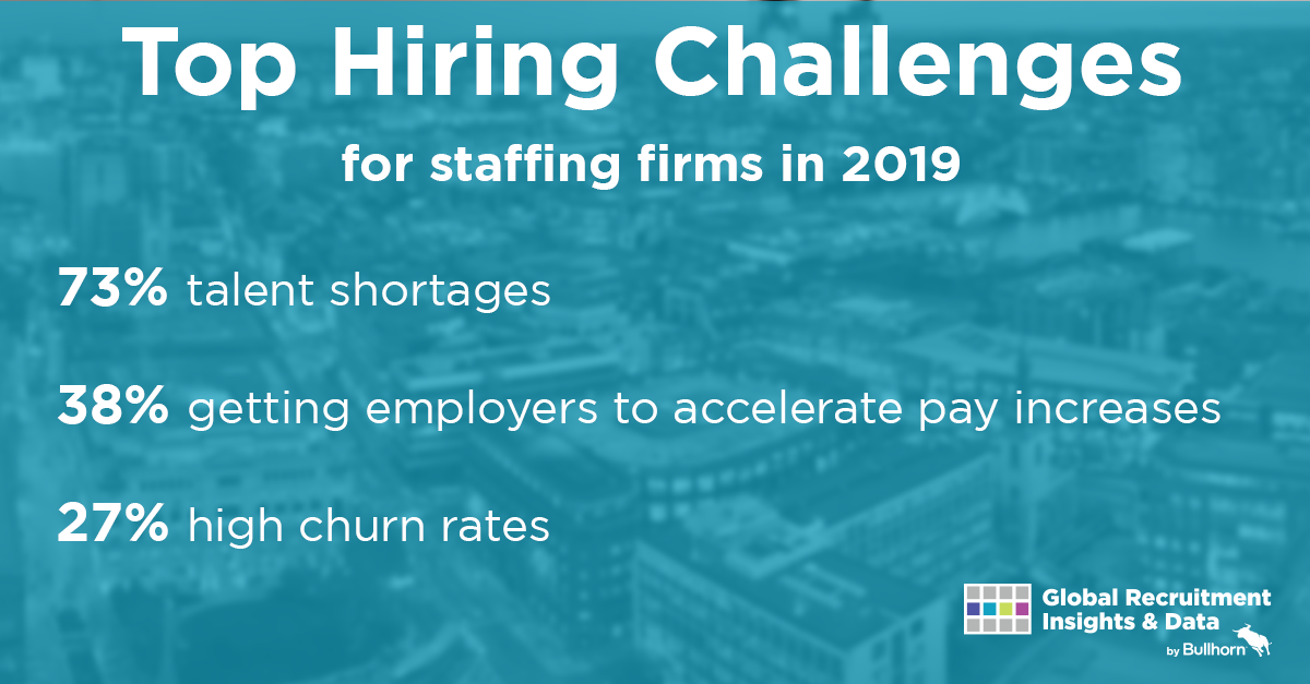Top Hiring Challenges