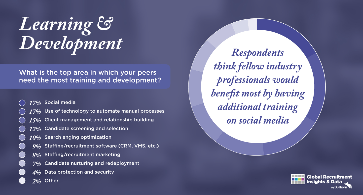 Social Media Sourcing