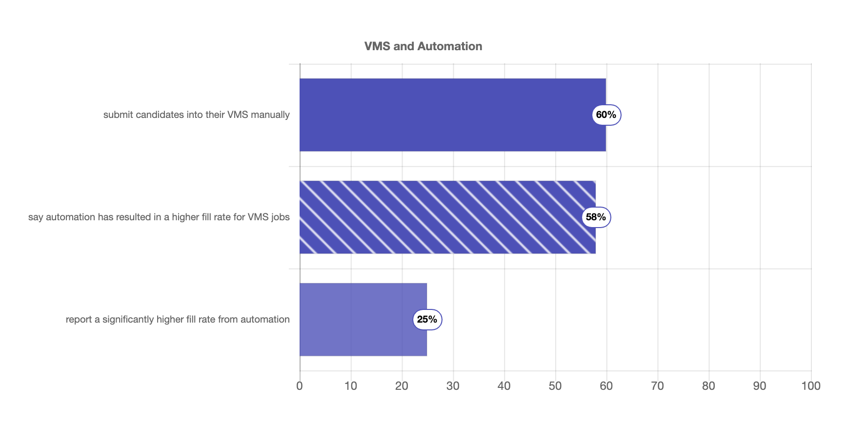 vms automation