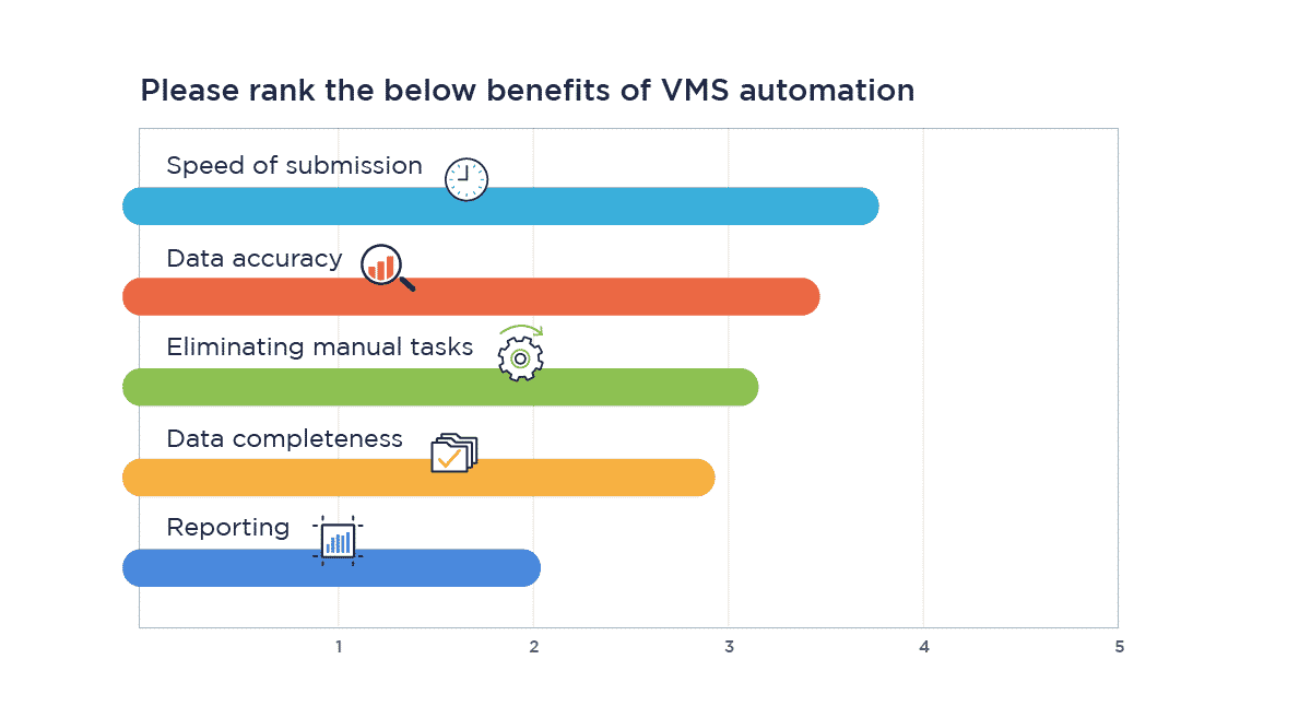 Benefits of VMS