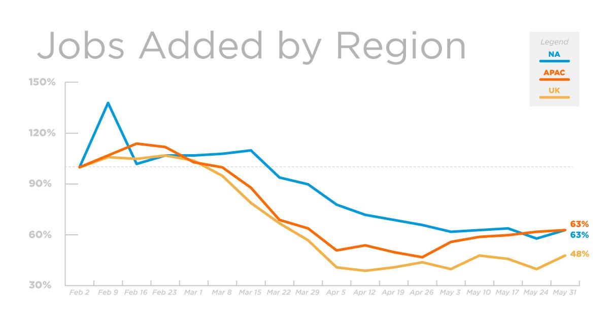REG_Jobs_Graph_31May20_V1