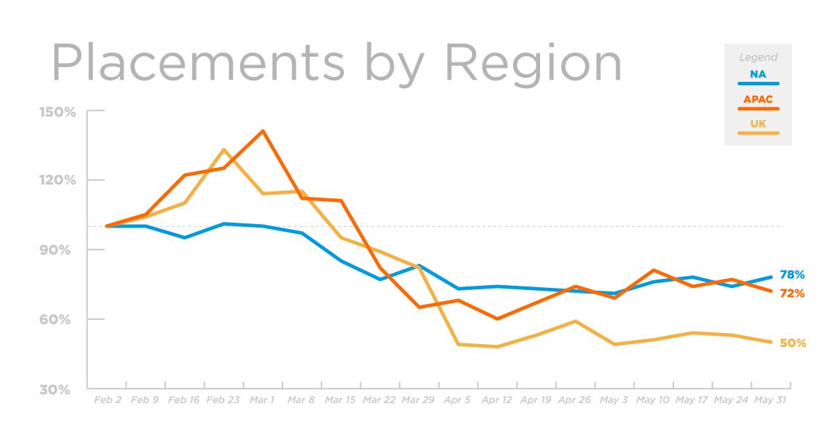REG_Placements_Graph_31May20_V1