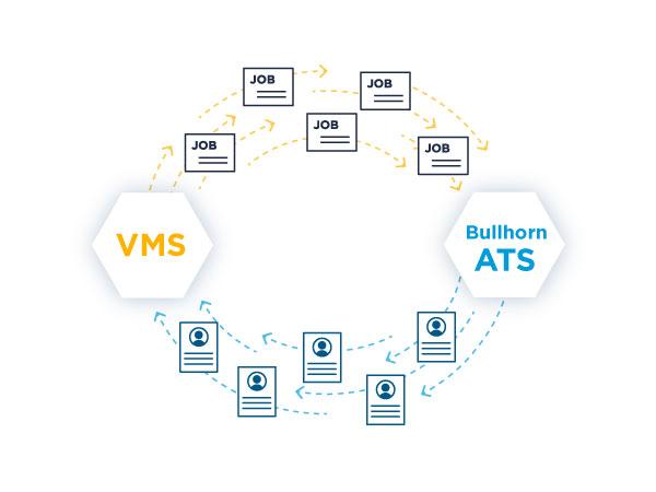 VMS Automation - Bullhorn